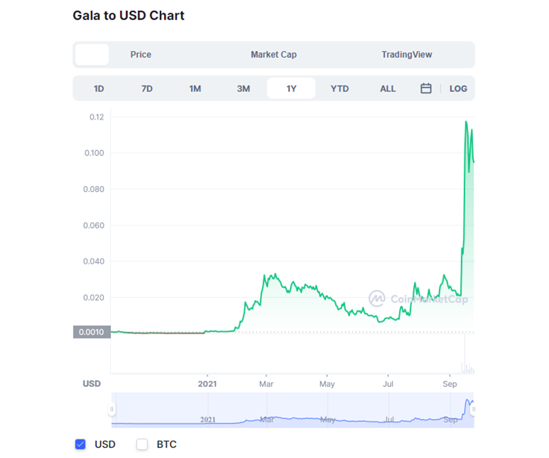 gala token potential